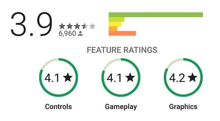Reviews más completas para juegos llegarán a Play Store